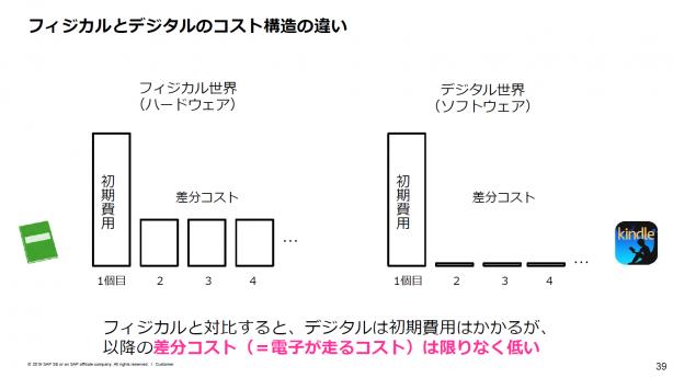 SAP村田の講演資料から抜粋#2