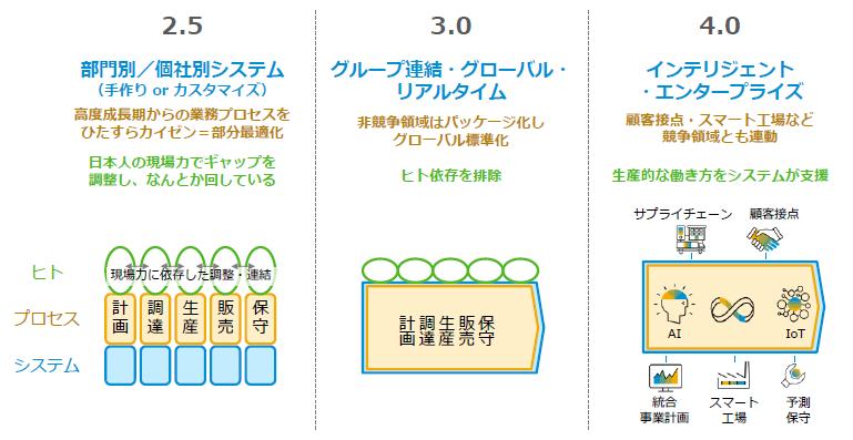 実は日本は「2.5」→ただしそれは、カエル跳びのチャンスでもある