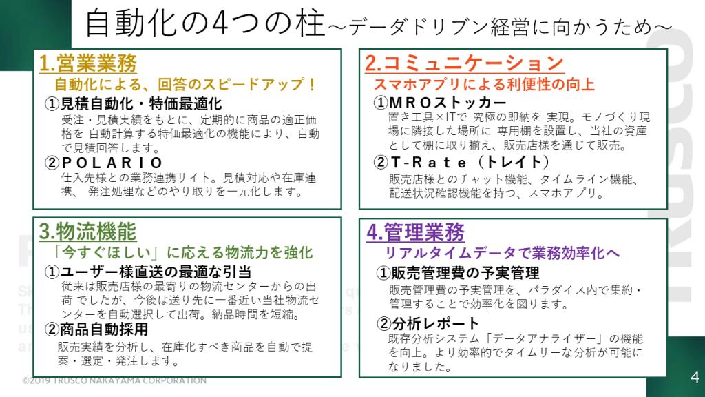 自動化の4つの柱の図