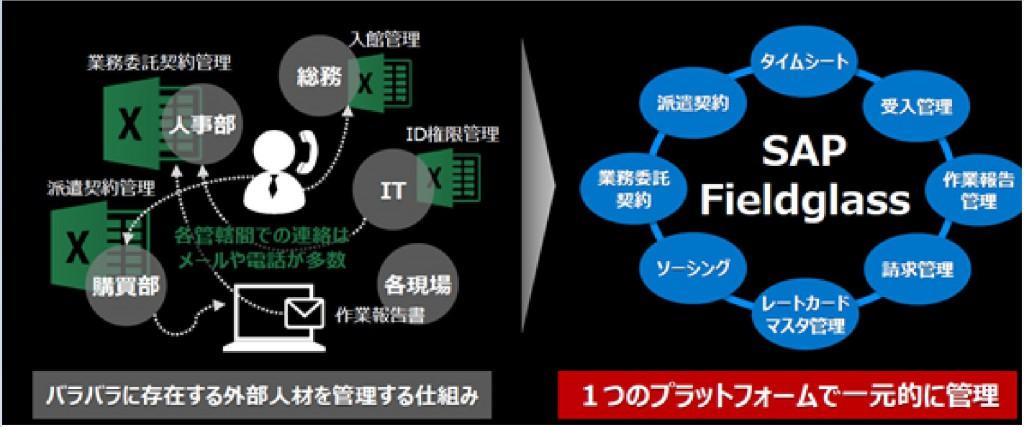 (左)従来 (右)SAP Fieldglass導入後