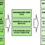 COVID-19課題