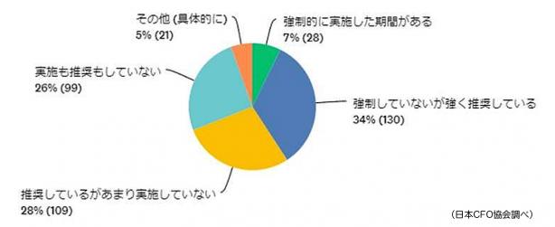 CFO_Research_WFH1