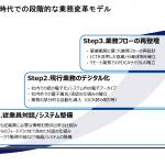 リモートワーク時代の業務変革ステップ