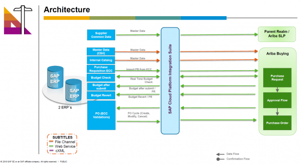 FEMSA Architecture