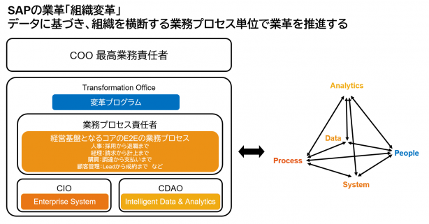 "Do SAP re-BPR FORUM ""O que é couro ambidestro praticado pela SAP?"" 