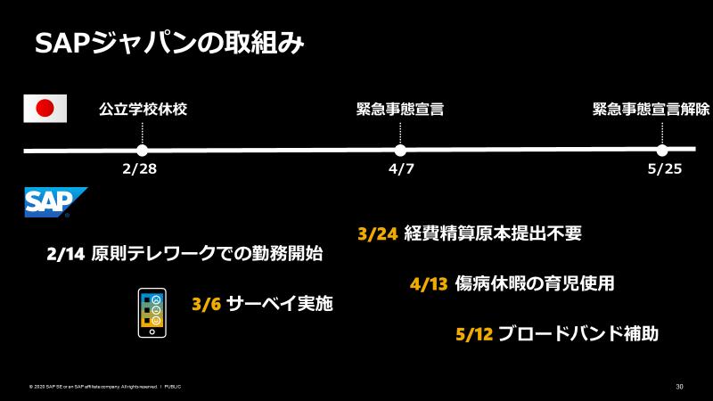 図:SAPジャパンの取り組み