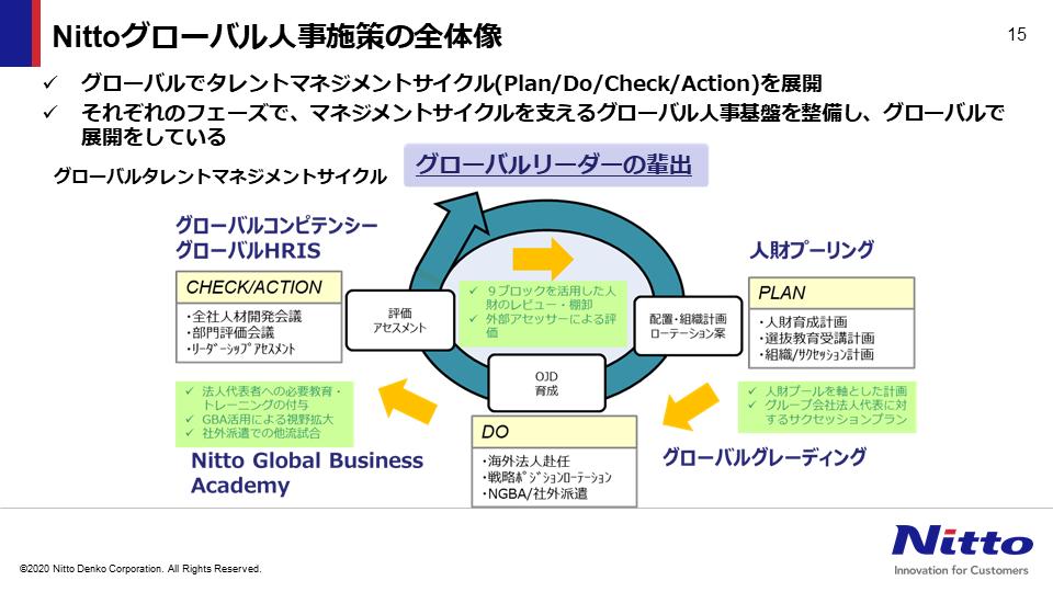 図:Nittoグローバル人事施策の全体像