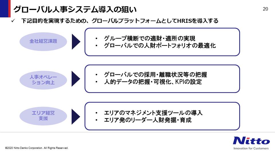 図:グローバル人事システム導入の狙い