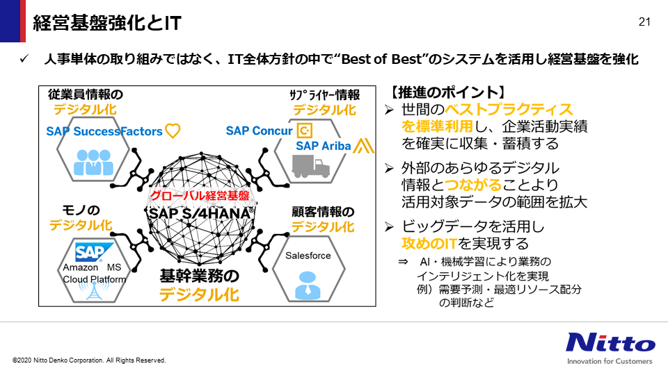 図:IT全体方針と合致したシステム全体像