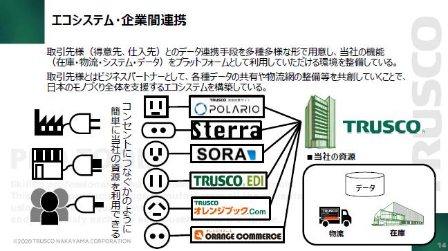 トラスコ中山 エコシステム・企業間連携の説明図