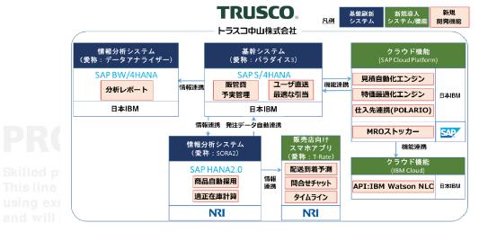 トラスコ中山のシステムイメージ図