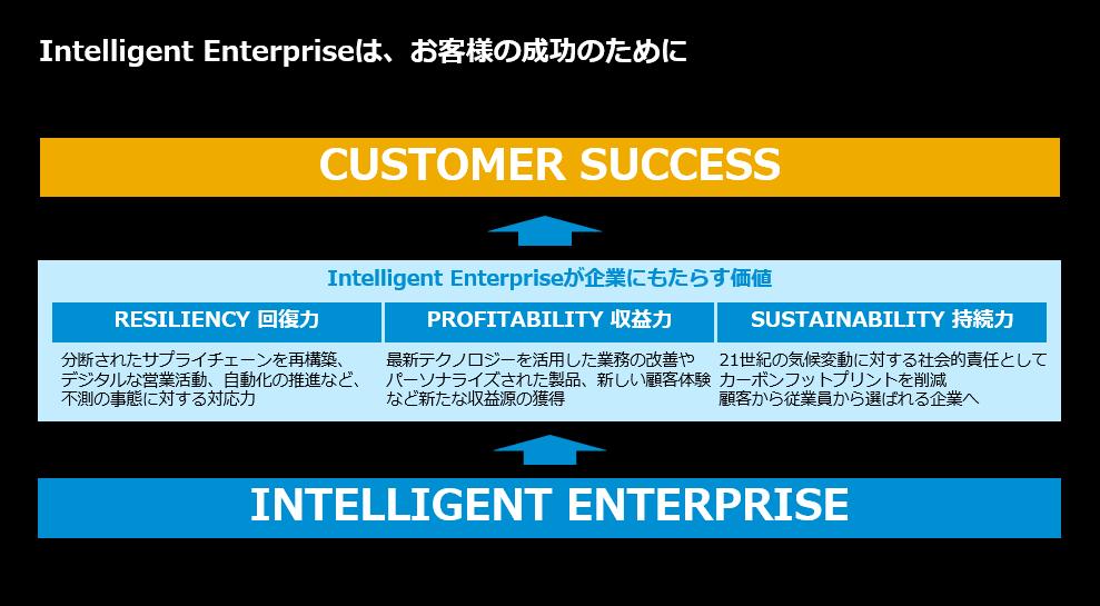 Intelligent Enterpriseはお客様の成功のために