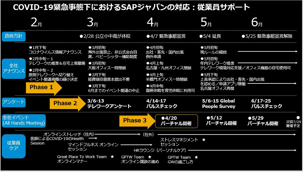 COVID-19緊急事態下におけるSAPジャパンの対応:従業員サポート