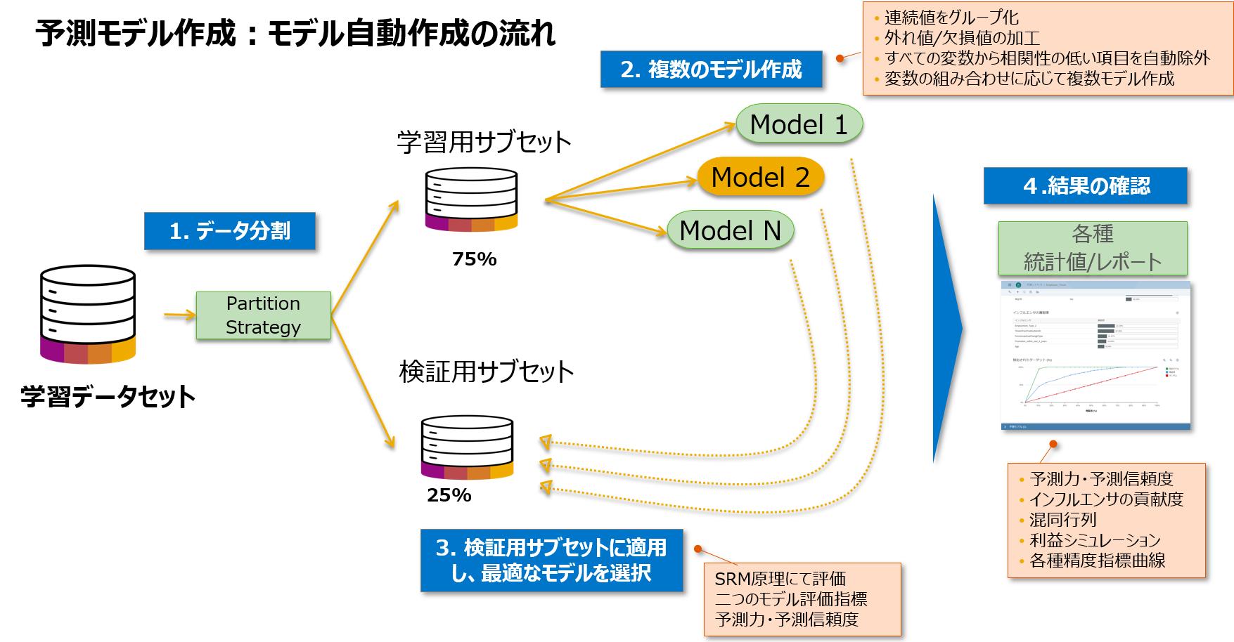 予測モデル作成_自動化フロー