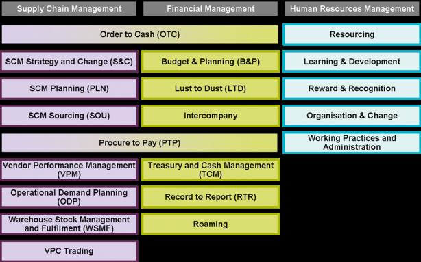 Processo de negócios definido no CBM