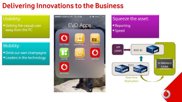 Aplicativos EVO usados internamente pela Vodafone