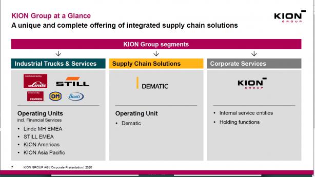 KION Groupの構成