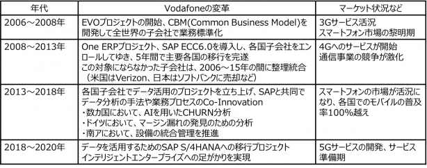 Vodafoneのデジタルトランスフォーメーションの軌跡