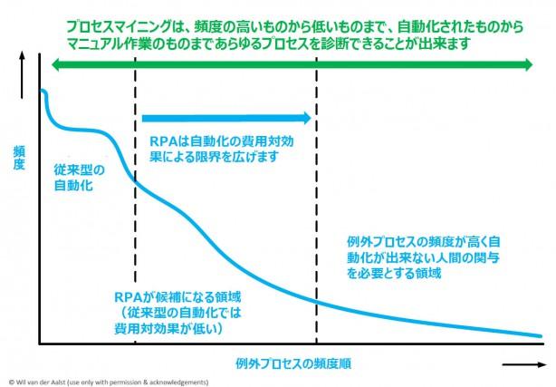 プロセスマイニングとは何か?_02_jpblog