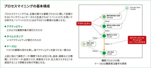 プロセスマイニングとは何か? | SAPジャパン ブログ