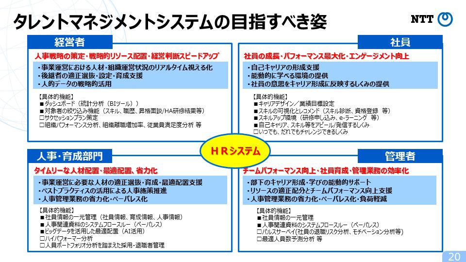 図1:タレントマネジメントシステムの目指すべき姿