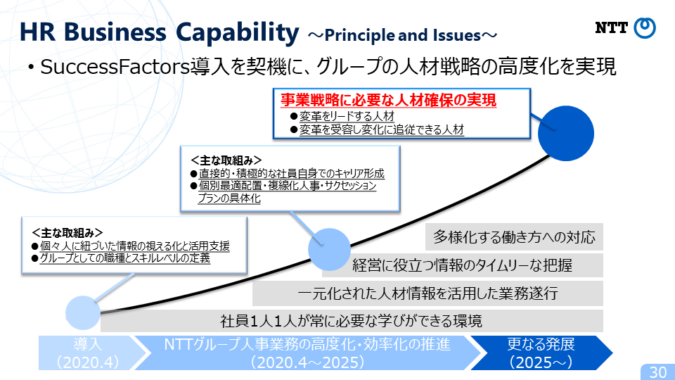 図4:HR Business Capability~Principle and Issues~