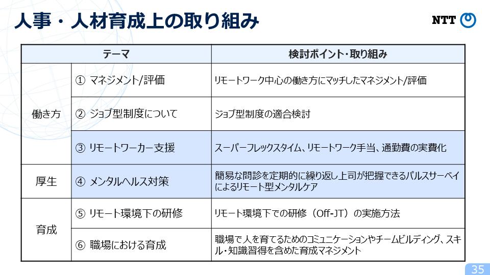 図5:New Work Style委員会の検討項目