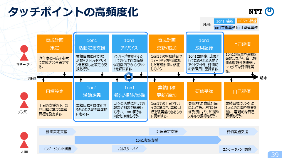 図6:HR Techを活用したタッチポイントの高頻度化