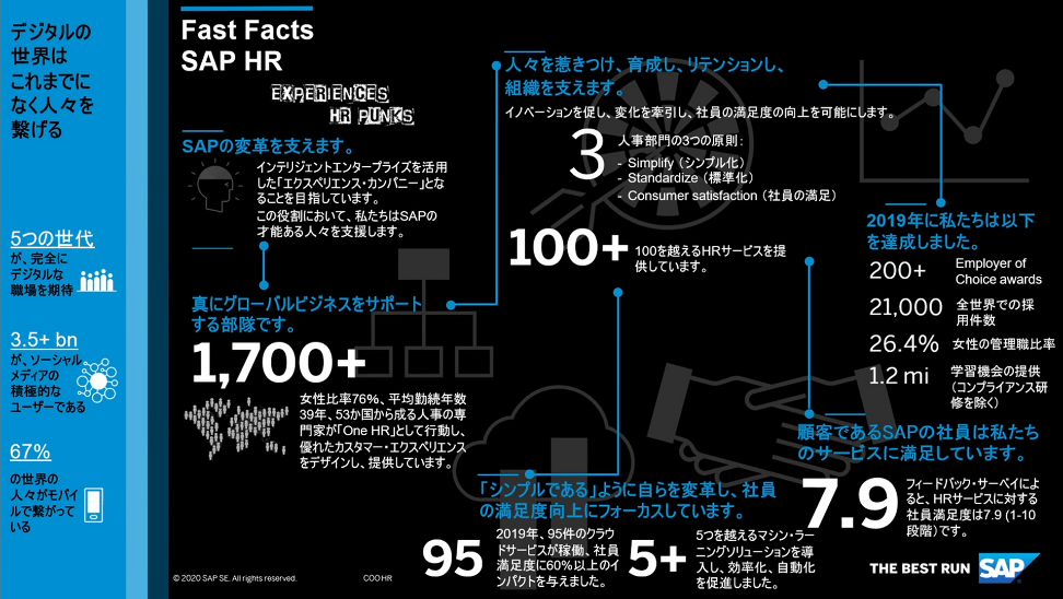 図1:Fast Facts SAP HR