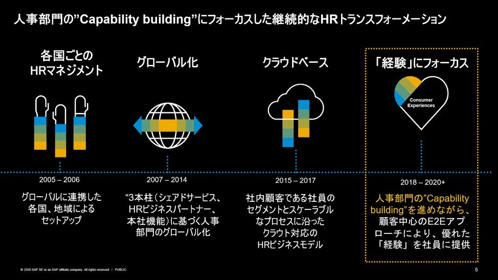 """図2:人事部門の""""Capability Building""""にフォーカスした継続的なHRトランスフォーメーション"""