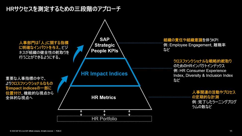 図4:HRサクセスを測定するための三段階のアプローチ