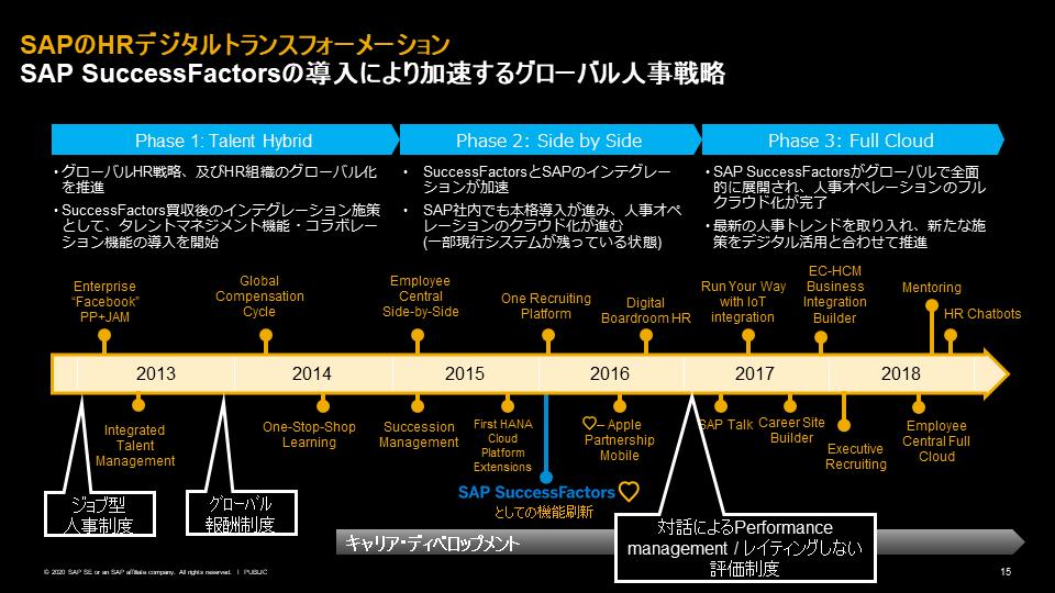 図5:SAPのHRデジタルトランスフォーメーション