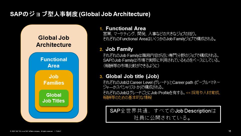 図6:SAPのジョブ型人事制度(Global Job Architecture)
