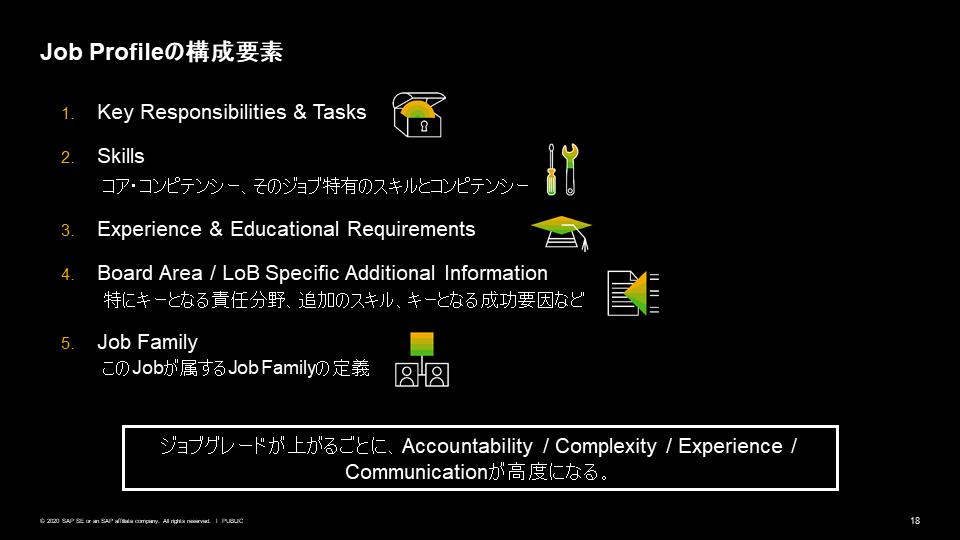 図7:Job Profileの構成要素