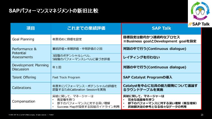 図9:SAPパフォーマンスマネジメントの新旧比較