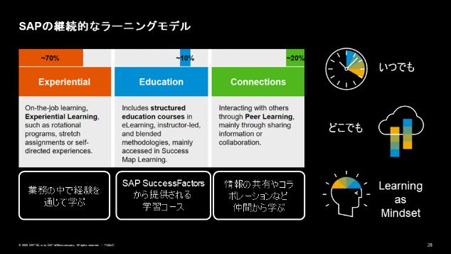 図10:SAPの継続的なラーニングモデル