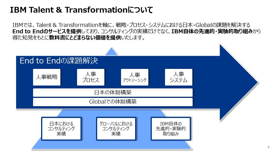 図1:「IBM Talent & Transformation」
