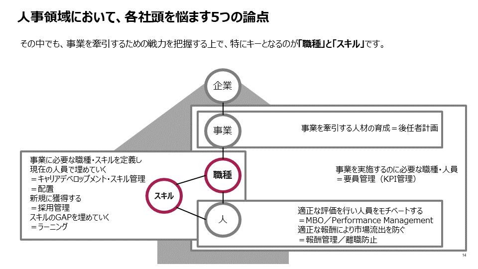 図2:「職種」と「スキル」の明確化が鍵