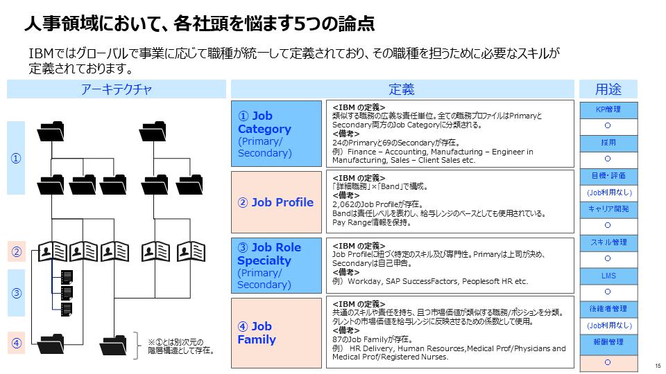 図3:IBMにおける職種とスキルの定義