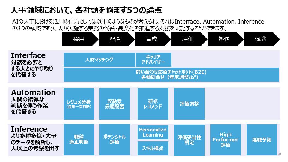 図6:IBMにおける人事領域のAI活用