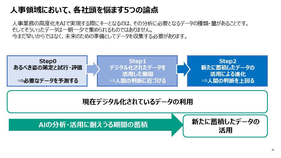 図8:AI活用による人事業務高度化のStep
