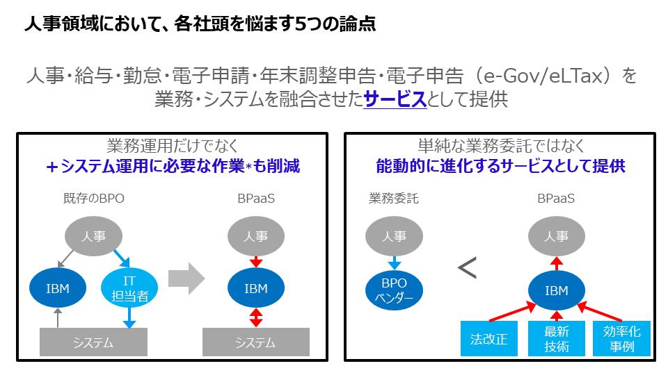 図9:IBMが提供するBPaaSのメリット
