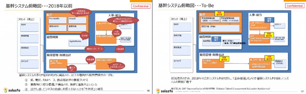 図2:旧来(左)と新(右)基幹システム俯瞰図