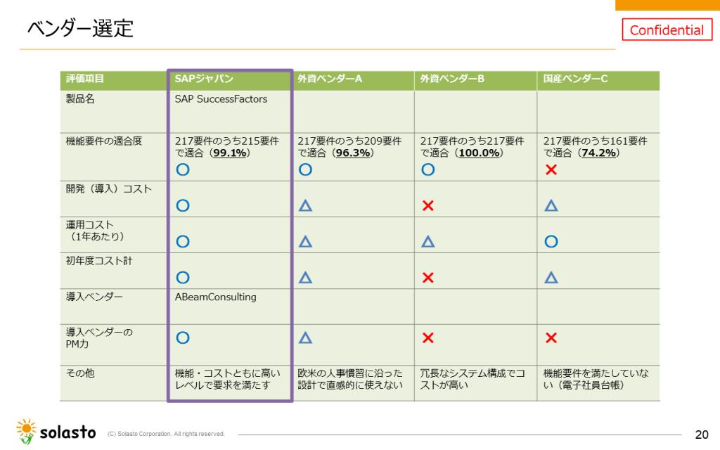 図3:新人事システム選定時の比較