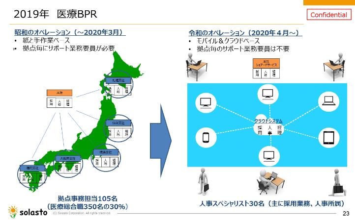 図4:医療業務で実施したBPR
