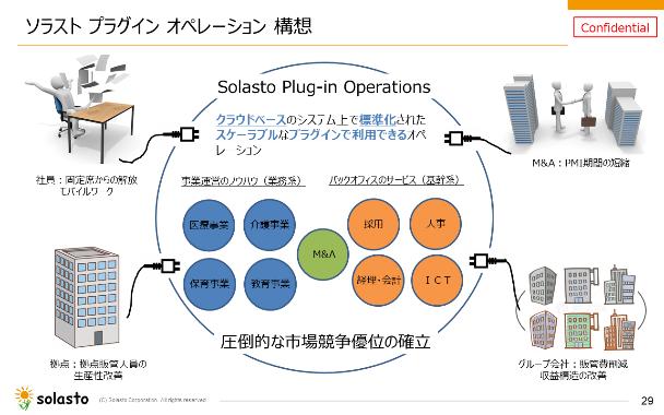図5:ソラストプラグインオペレーション構想