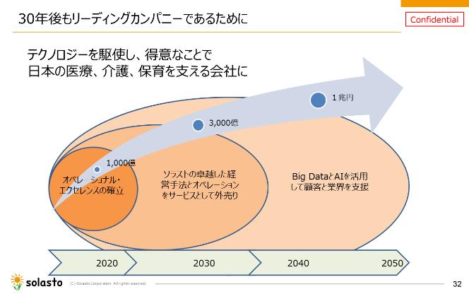 図6:ソラストの将来構想