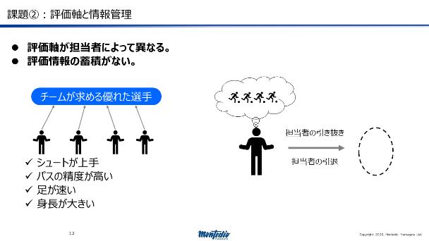 図2:課題02 評価軸と情報管理