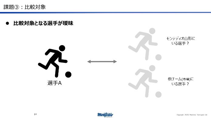 図3:課題03 比較対象