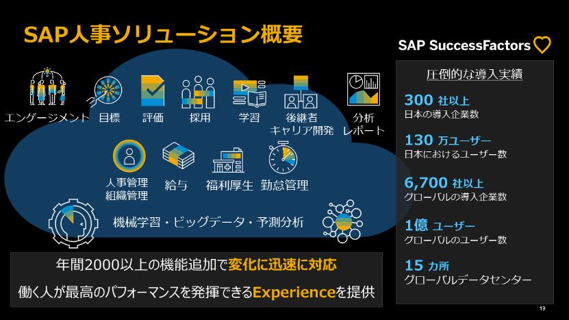 図6:SAP人事ソリューション概要